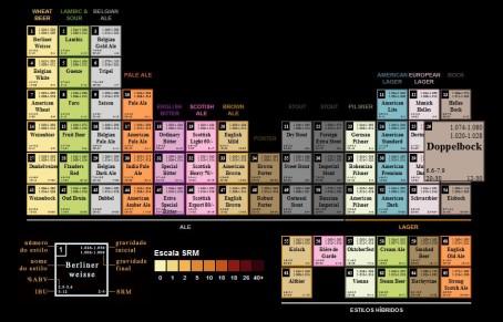 a2 tab periodica